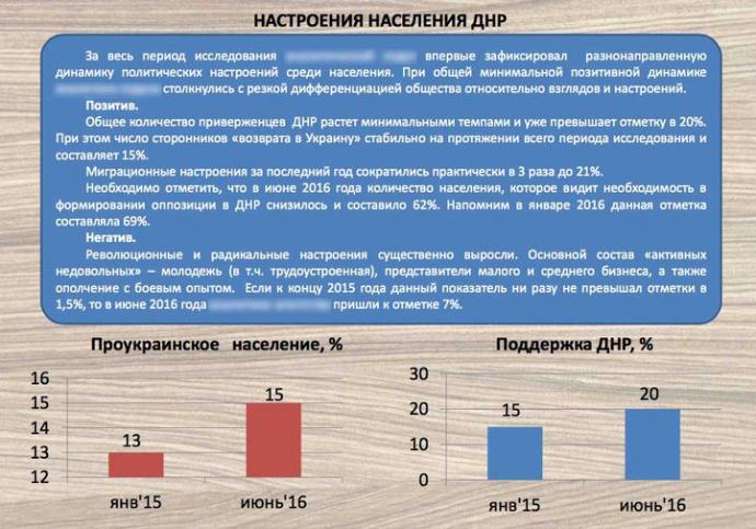 Соціологи дізналися, скільки на Донбасі реальних прихильників ДНР (1)
