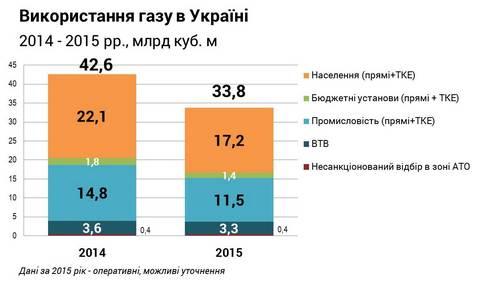 Статистика потребления газа в Украине за 2015 год (1)