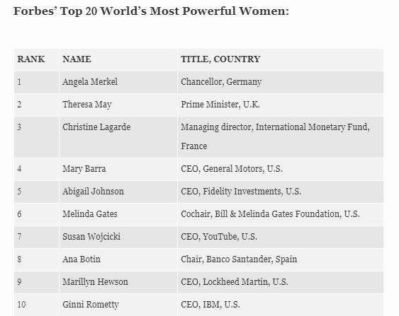 Названа самая влиятельная женщина мира 2018 года (1)