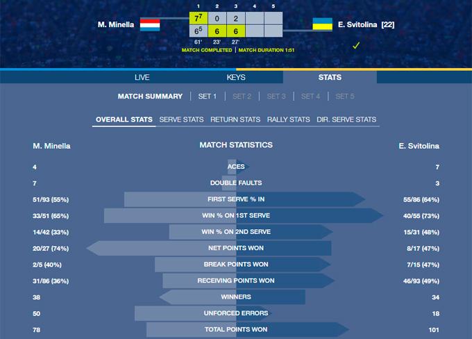 Найкраща тенісистка України стартувала на US Open з важкої перемоги (1)