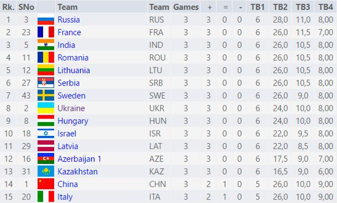 Збірні України здобули по три перемоги на шаховій Олімпіаді-2016 (2)