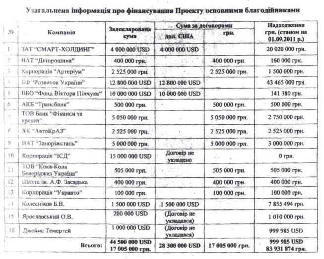 Москаль заявив, що може довести корупцію Ющенка: опублікований документ (1)