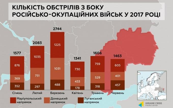 Сколько оружия Россия поставила боевикам на Донбасс за три года: появилась инфографика (2)