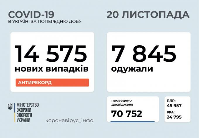 Количество больных коронавирусом в Украине 20 ноября растет с невероятной скоростью (1)