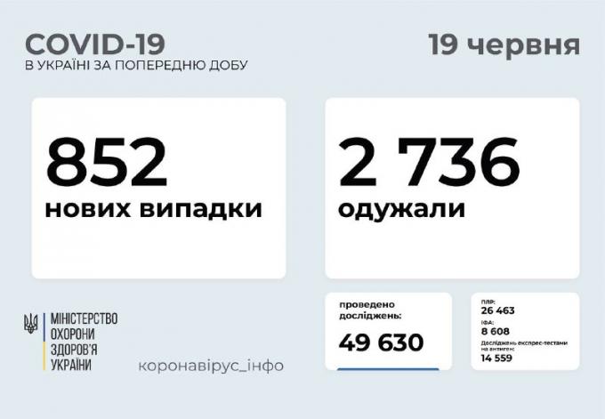 COVID-19 в Україні: кількість підтверджених випадків в регіонах 19 червня (1)