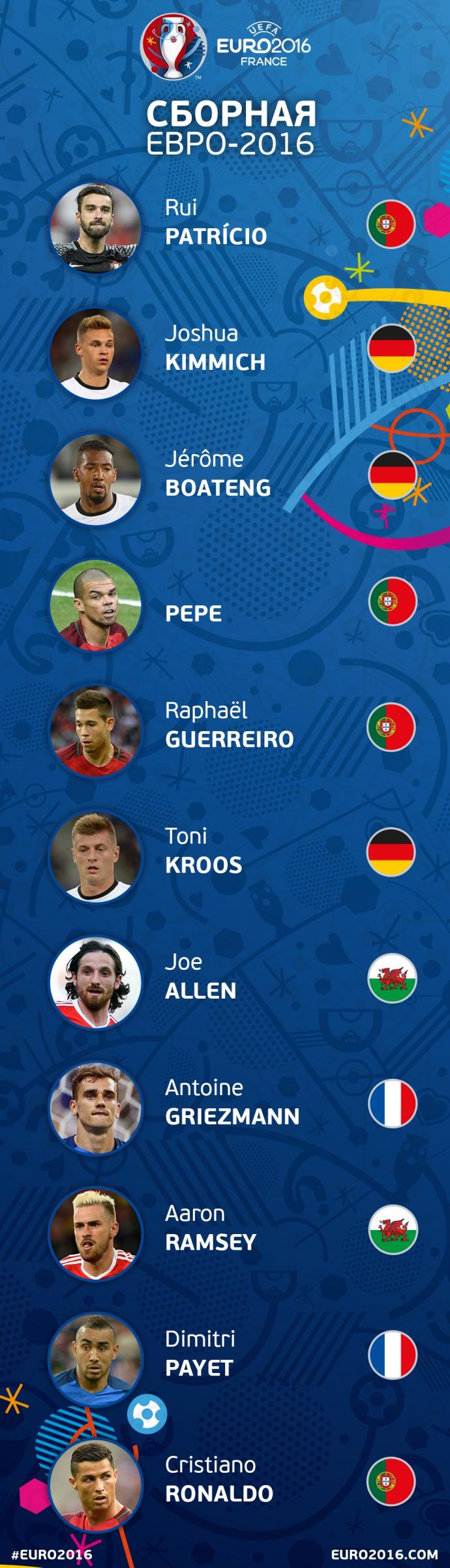 Названа символічна збірна Євро-2016 (1)