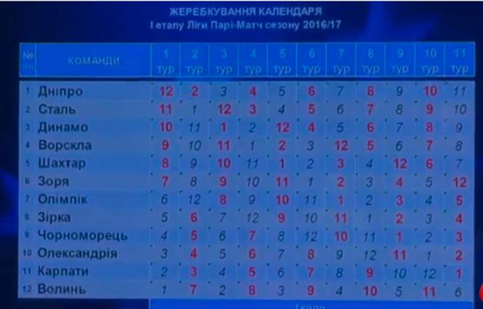 Відбулося жеребкування чемпіонату України 2016/2017 з футболу: опубліковано фото (1)