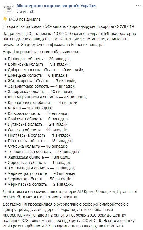 Коронавірус в Україні - кількість випадків COVID-19 на ранок 31 березня (1)