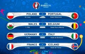 Букмекери назвали фаворитів у чвертьфіналах Євро-2016