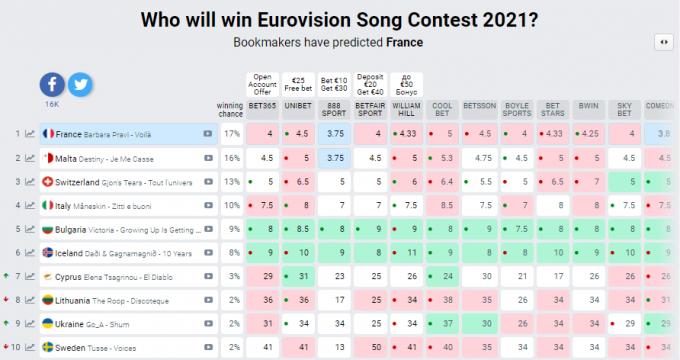 Євробачення 2021. Де і коли дивитися перший півфінал з виступом України
