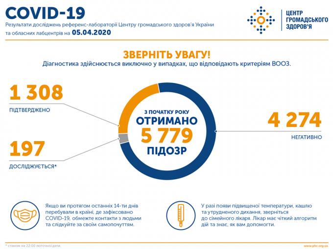 Число заболевших коронавирусом в Украине - официальные данные на вечер 5 апреля (2)