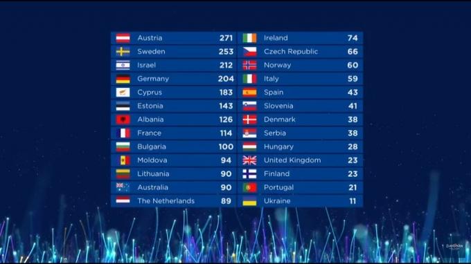 Евровидение 2018: какое место занял участник от Украины Melovin (1)