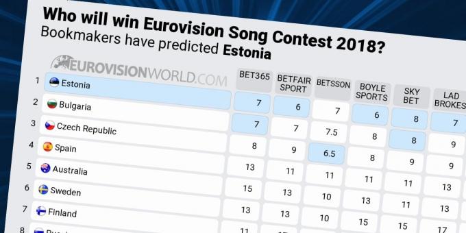 Евровидение 2018: появились первые прогнозы о победителе (1)