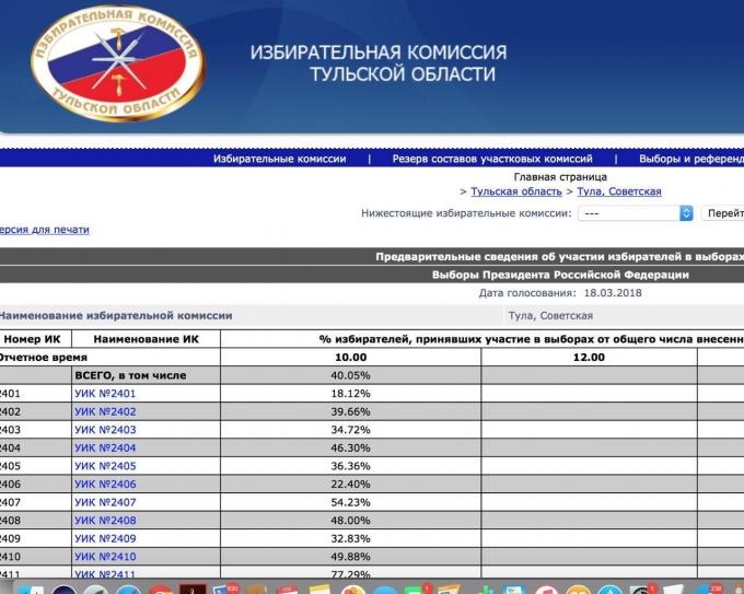 Новый казус с выборами президента РФ: опубликована явка на предстоящем голосовании (1)