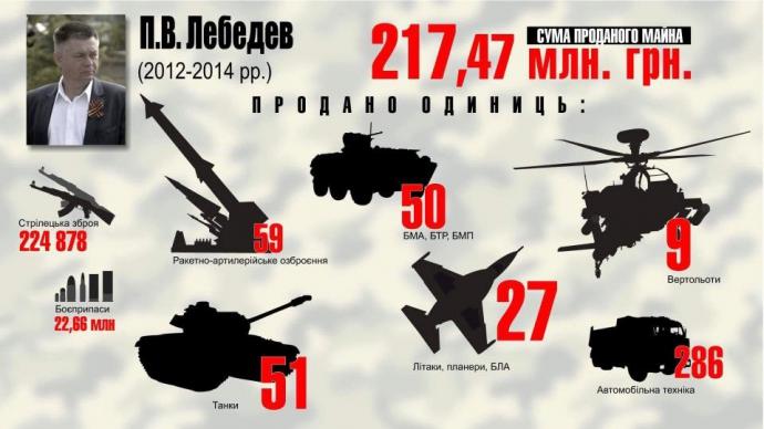 Розкрадання української армії: у Луценка показали яскраву інфографіку (6)