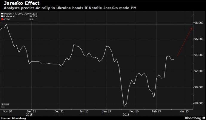 Если Яресько заменит Яценюка: Bloomberg дал прогноз для Украины (1)