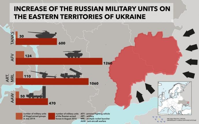 """У Гройсмана показали, скільки """"військторг"""" Путіна навіз на Донбас: з'явилася інфографіка (1)"""