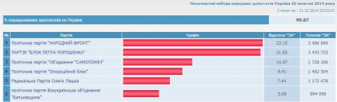 ЦИК обработал 99,87% протоколов (обновлено) (1)