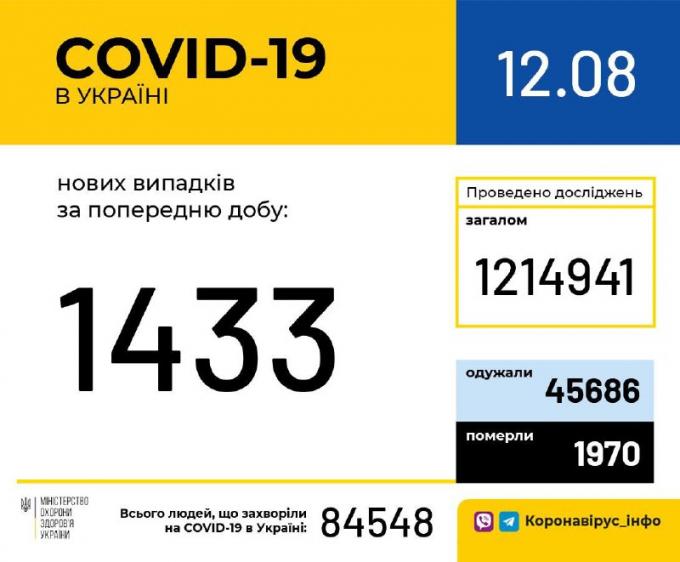 Кількість хворих на коронавірус в Україні зростає рекордними темпами - офіційні дані на 12 серпня (1)
