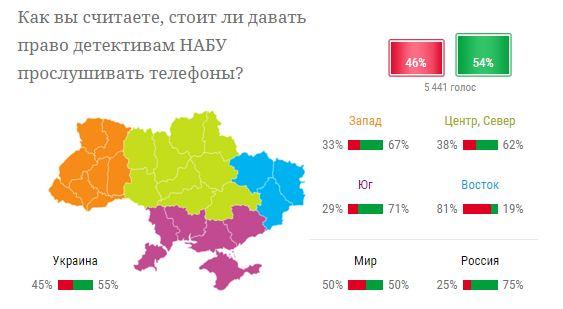 Больше половины украинцев считают, что НАБУ вправе прослушивать телефоны - опрос (1)