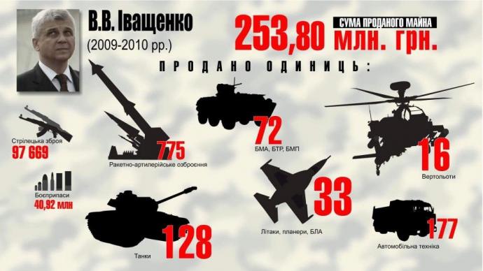 Розкрадання української армії: у Луценка показали яскраву інфографіку (3)
