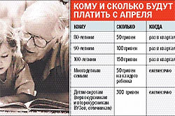 Черновецкий решил выдавать киевлянам гривни тысячами