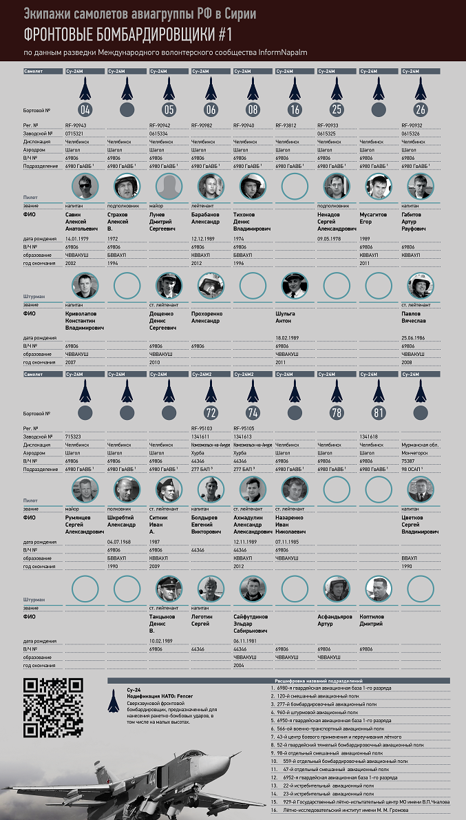 Оприлюднено особисті дані росіян, які бомбардують Сирію (1)