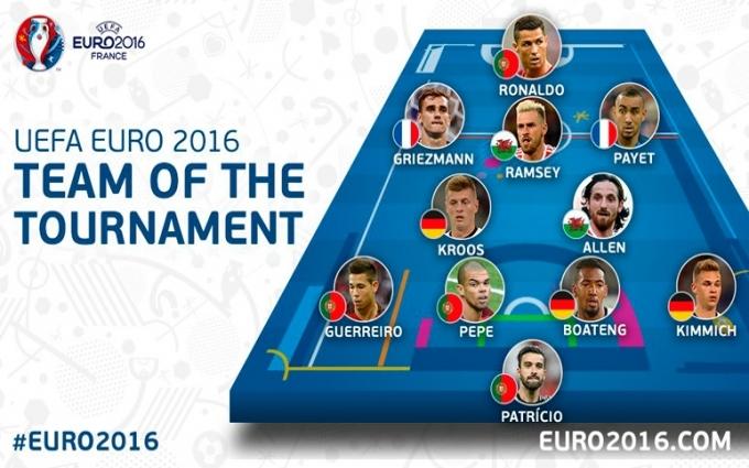 Названа символическая сборная Евро-2016