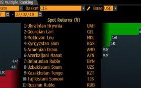 Гривня VS рубль: Bloomberg назвав найсильнішу валюту пострадянського простору