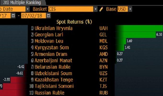 ВBloomberg назвали гривню найсильнішою валютою напострадянському просторі
