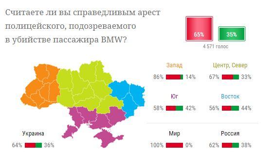 Украинцы рассказали, как относятся к аресту киевского полицейского - опрос (1)