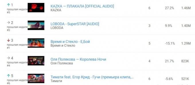 Лучший женский хит года: новая песня украинской группы бьет рекорды в YouTube (1)
