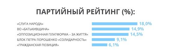 Партія Рабіновича і Медведчука входить до лідируючої трійки партій, - західні соціологи (2)