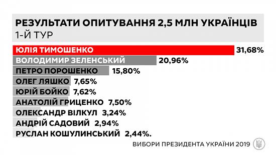 Дані анкетування 2,5 млн українців показали, що Тимошенко лідирує на виборах президента, - заява партії «Батьківщина» (1)