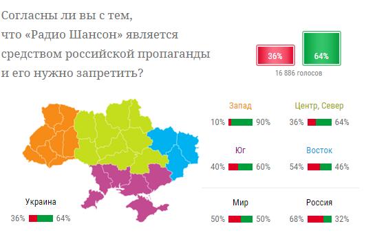 В Украине нашли пропагандиста