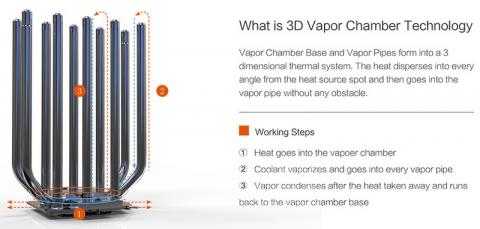 ID-Cooling анонсував баштовий кулер HUNTER VC-3D, який використовує випарну камеру (2)