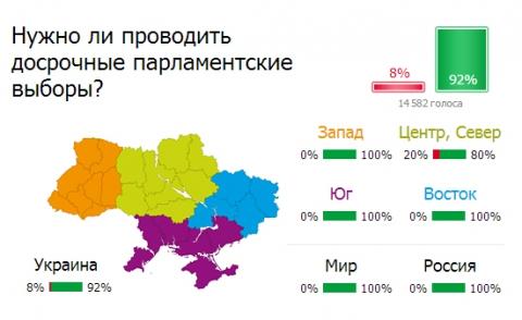 Онлайн-референдум: украинцы за досрочные выборы в парламент и верят в лучшее (1)