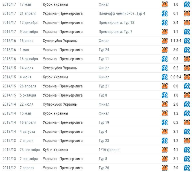 Шахтар - Динамо - 2-3: онлайн матчу і відео голів (5)
