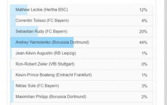 Ярмоленка визнали найкращим новачком Бундесліги і топ-гравцем старту чемпіонату