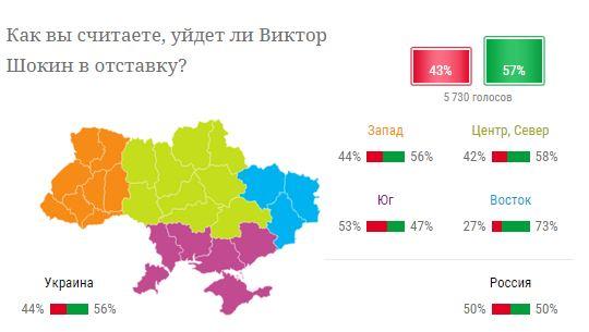 Больше половины украинцев не верят, что Шокин уйдет в отставку - опрос (1)