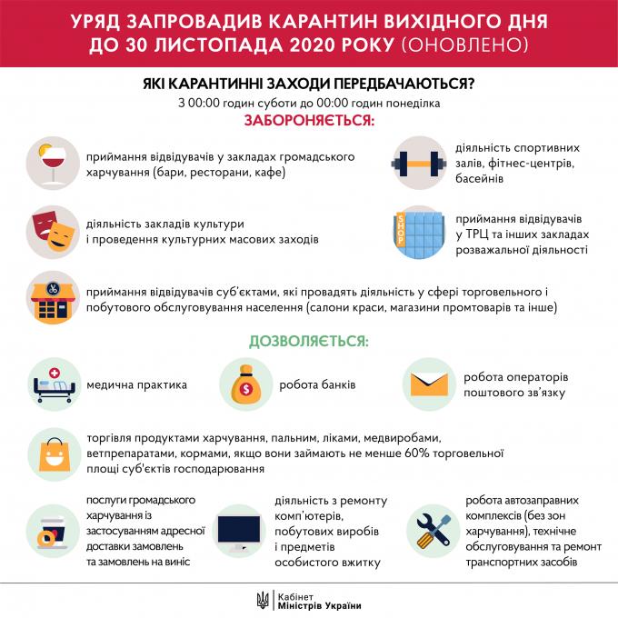 Кількість хворих на коронавірус в Україні 29 листопада значно зросла (3)