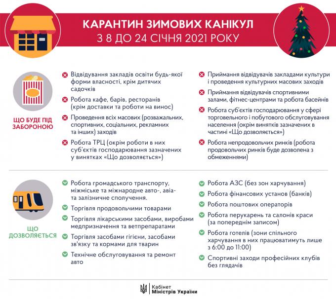 Тернополь все-таки усиливает карантин — что будет запрещено (1)