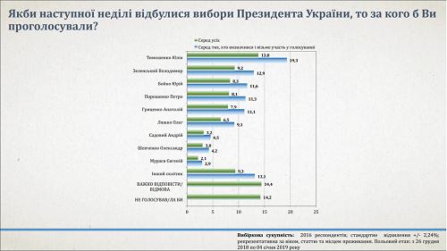 Данные соцопроса свидетельствуют, что Тимошенко лидирует в президентском рейтинге (2)