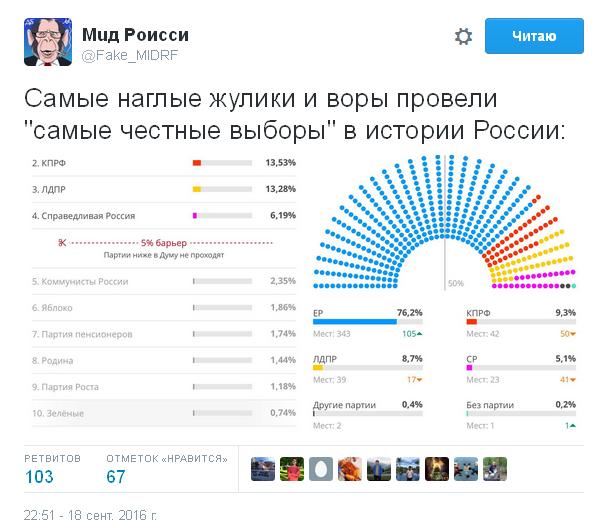 """Вірною дорогою йдете: соцмережі насмішив """"несподіваний"""" результат виборів в Росії (3)"""