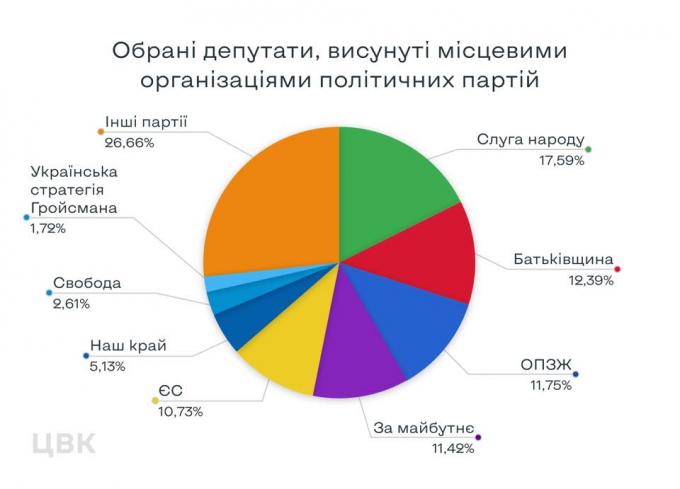 Нужно сказать правду — у Зеленского прокомментировали результаты выборов в Украине (2)