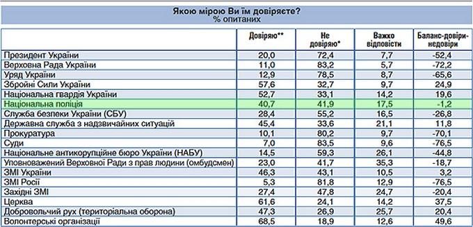 Рухаємося правильно: у Деканоїдзе похвалилися реформою поліції і показали цифри (1)