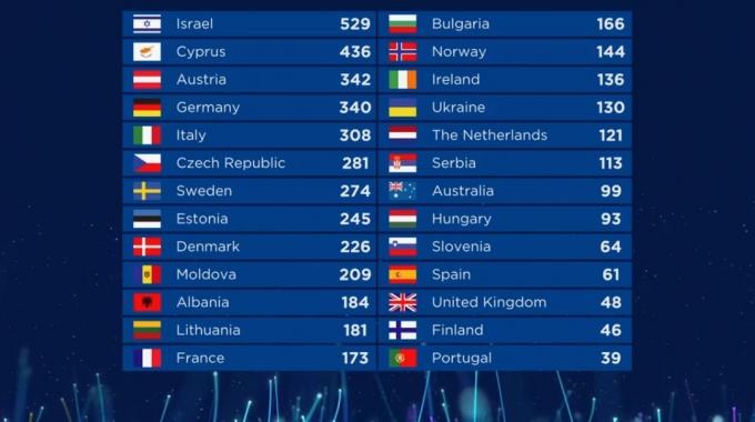 Реально засудили: украинцы возмущены оценками жюри для Melovin на Евровидении 2018 (2)