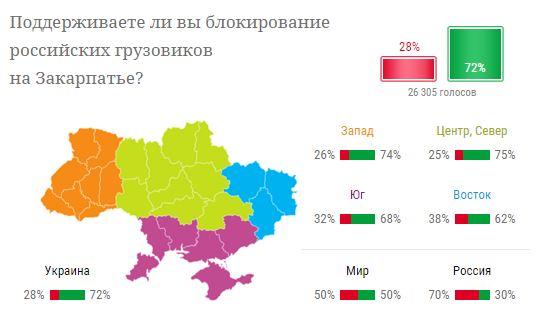 Большинство украинцев поддерживают блокаду российских грузовиков - опрос (1)