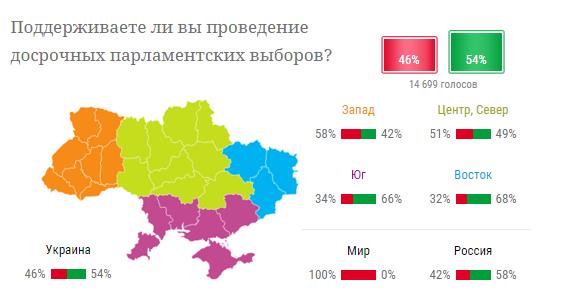 Украинцы высказались насчет перевыборов Рады - опрос и карта (1)