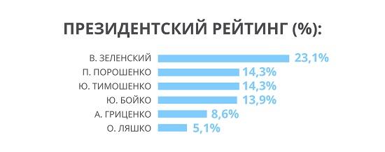 Партія Рабіновича і Медведчука входить до лідируючої трійки партій, - західні соціологи (3)